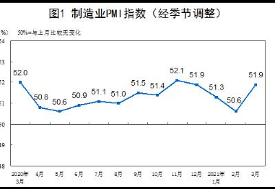 统计局:3月份综合PMI上升3.7个百分点 企业生产经营加快