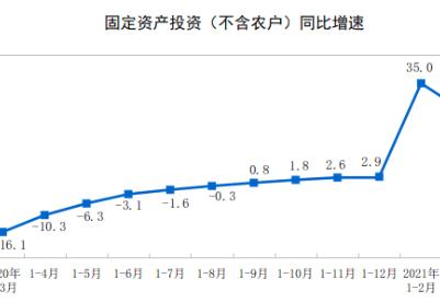 国家统计局:一季度全国固定资产投资95994亿元 同比增长25.6%