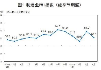 国家统计局:4月份PMI为51.1% 制造业继续保持扩张态势