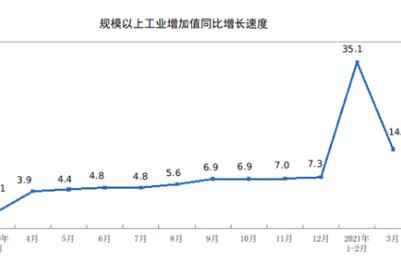 国家统计局:3月份规上工业增加值增长14.1%