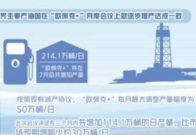 """世界主要产油国就逐步增产达成一致——""""欧佩克+""""将灵活调整生产计划"""