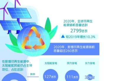 """2020年可再生能源装机容量增长10.3% 全球可再生能源迎""""黄金十年"""""""