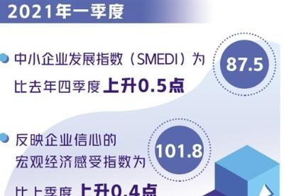"""中小企业发展指数""""四连升"""""""