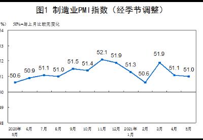 国家统计局:5月PMI为51.0% 我国经济总体继续平稳扩张