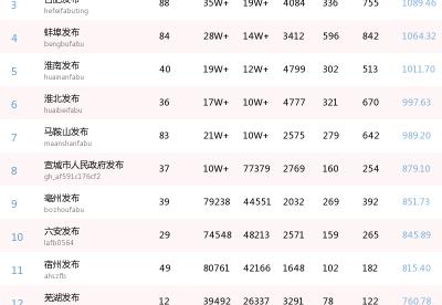 """中经""""微""""视角:安徽地区政务微信影响力榜单 (5.2—5.8)"""