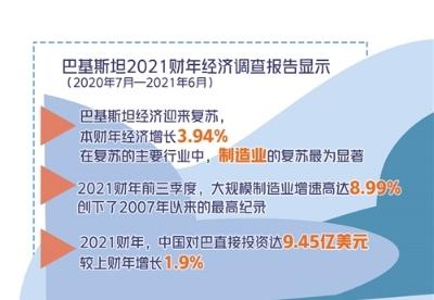 中国助力巴基斯坦经济强劲复苏