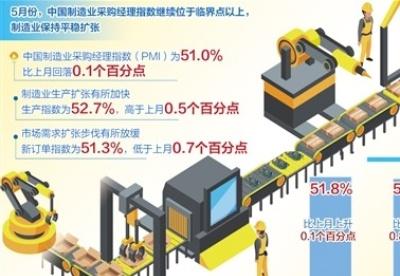 5月份采购经理指数显示——我国经济总体继续保持平稳扩张