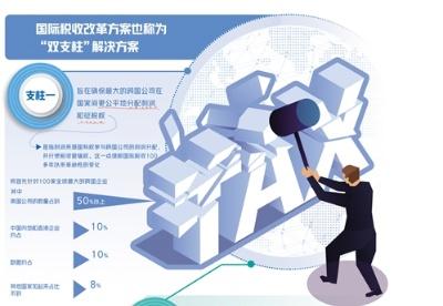 冯俏彬:国际税收改革呼之欲出