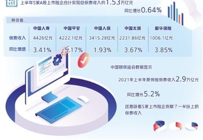 5家A股上市险企上半年成绩单出炉——保险业加快用科技颠覆传统业态