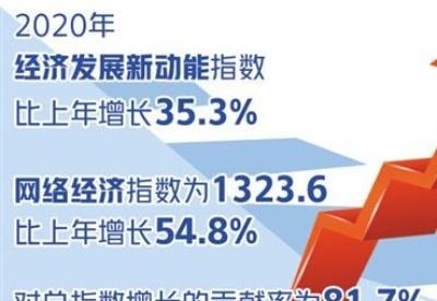 经济发展新动能指数持续增长