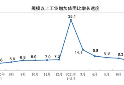 国家统计局:7月份我国经济增长符合预期 国民经济稳定恢复