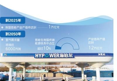 北京率先打造氢能创新链和产业链