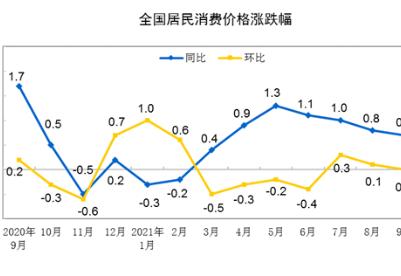 国家统计局:9月CPI同比上涨0.7% 涨幅略有回落