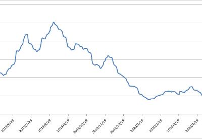 波罗的海交易所每周市场报告(5月25日-5月29日)
