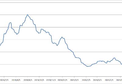 波罗的海交易所每周市场报告(6月1日-6月5日)