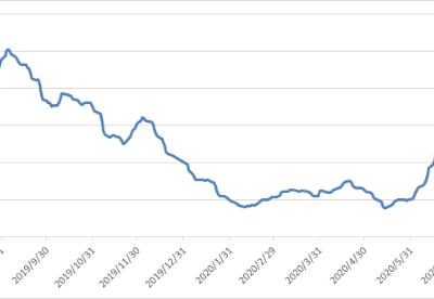 波罗的海交易所每周市场报告(7月27日至7月31日)