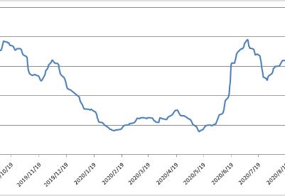 波罗的海交易所每周市场报告(9月14日至9月18日)