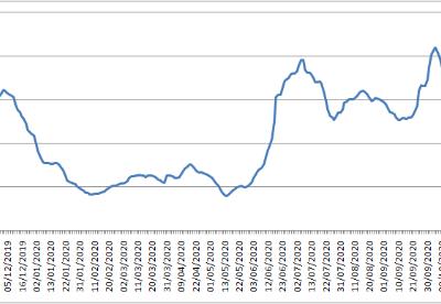 波罗的海交易所每周市场报告(11月9日至11月13日)