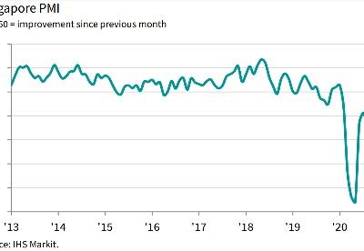 新加坡采购经理指数11月降至46.7