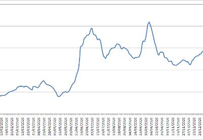 波罗的海交易所每周市场报告(1月25日至1月29日)