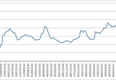 波罗的海交易所每周市场报告(5月17日至5月21日)