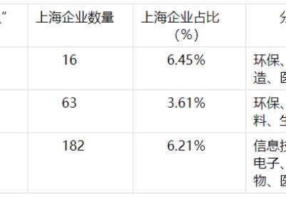 """坚持""""专精特新""""  沪上""""小巨人""""迸发大能量"""