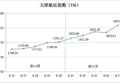 天津航运指数第35周环比上涨2.89%